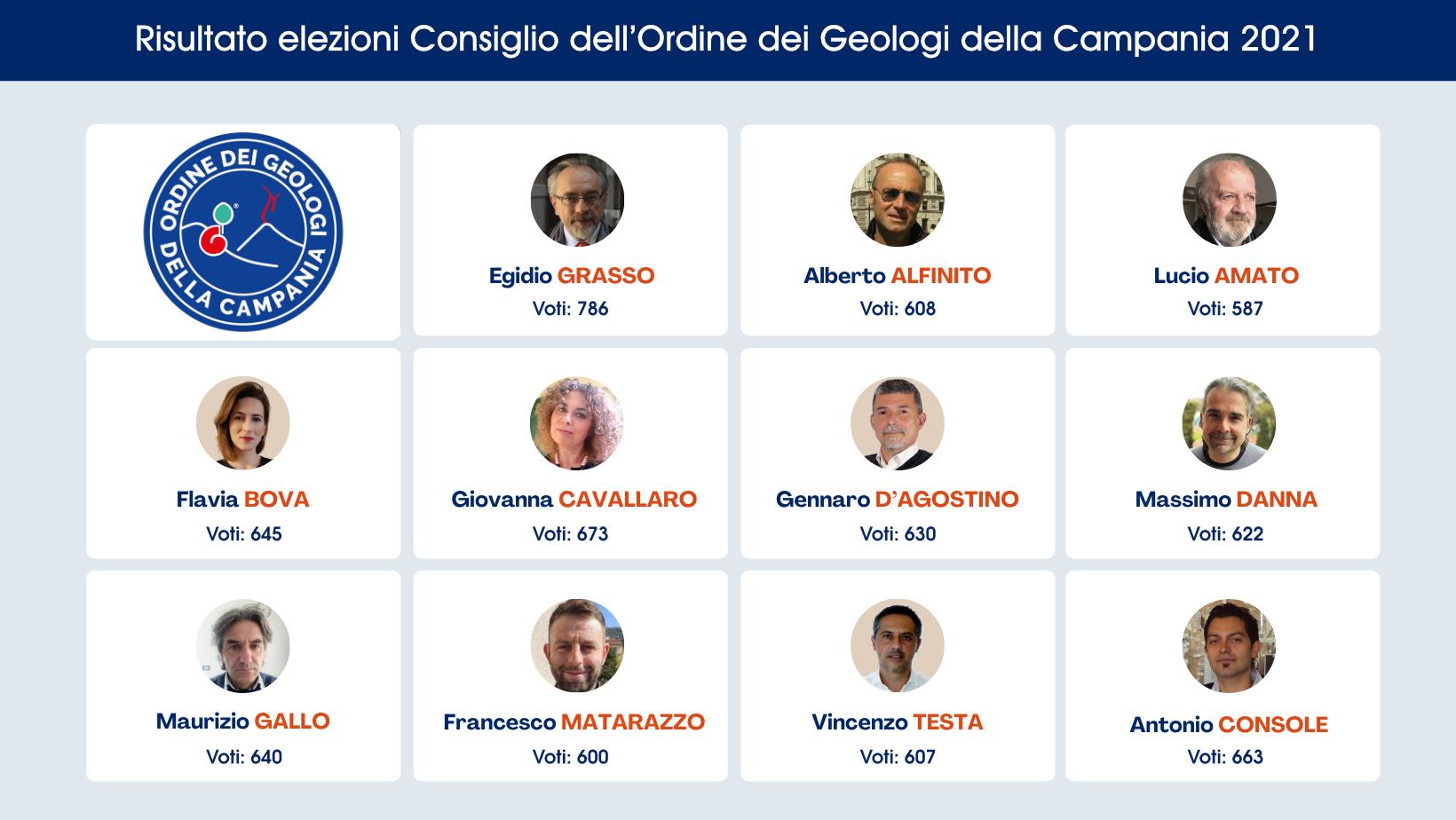 Risultato elezioni Consiglio dell'Ordine dei Geologi della Campania 2021